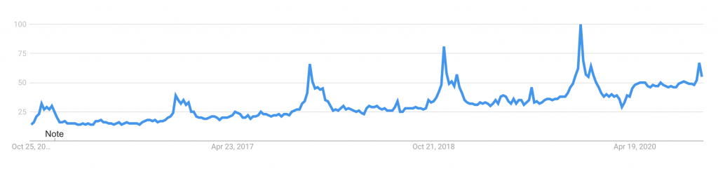 Vacuum robots, Google Trends